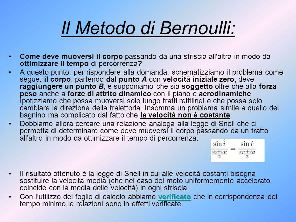 Il Metodo di Bernoulli: