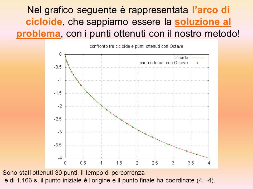 Nel grafico seguente è rappresentata larco di cicloide, che sappiamo essere la soluzione al problema, con i punti ottenuti con il nostro metodo.
