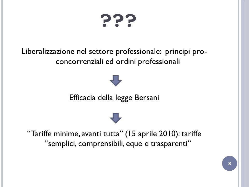 ??? Liberalizzazione nel settore professionale: principi pro- concorrenziali ed ordini professionali Efficacia della legge Bersani Tariffe minime, ava