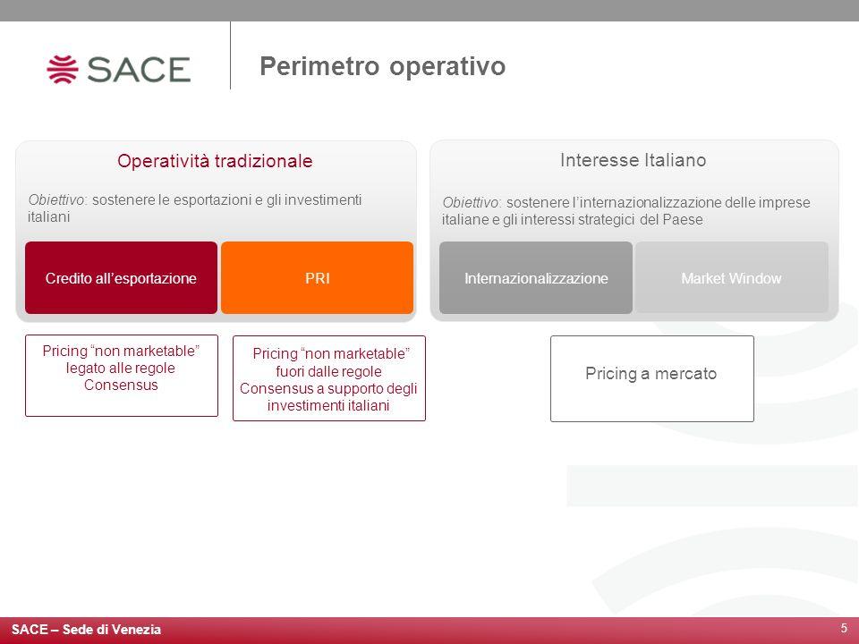 5 Operatività tradizionale Obiettivo: sostenere le esportazioni e gli investimenti italiani Credito allesportazione PRI Interesse Italiano Obiettivo: