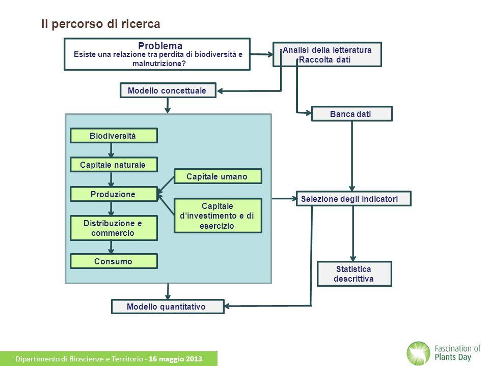 Dipartimento di Bioscienze e Territorio - Dottorato di Ricerca in Ambiente e Territorio - XXV Ciclo MONDO + trattati, + OGM BIODIVERSITA + prelievo idrico CAPITALE NATURALE + fertilizzanti CAPITALE FISICO + brevetti CAPITALE UMANO + produzione di carne PRODUZIONE + importazioni agroalimentari COMMERCIO + popolazione urbana CONSUMO - sottonutrizione + obesità SALUTE