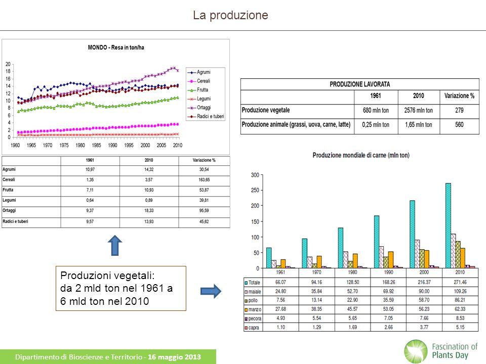La produzione Dipartimento di Bioscienze e Territorio - Dottorato di Ricerca in Ambiente e Territorio - XXV Ciclo Produzioni vegetali: da 2 mld ton nel 1961 a 6 mld ton nel 2010 Dipartimento di Bioscienze e Territorio - 16 maggio 2013