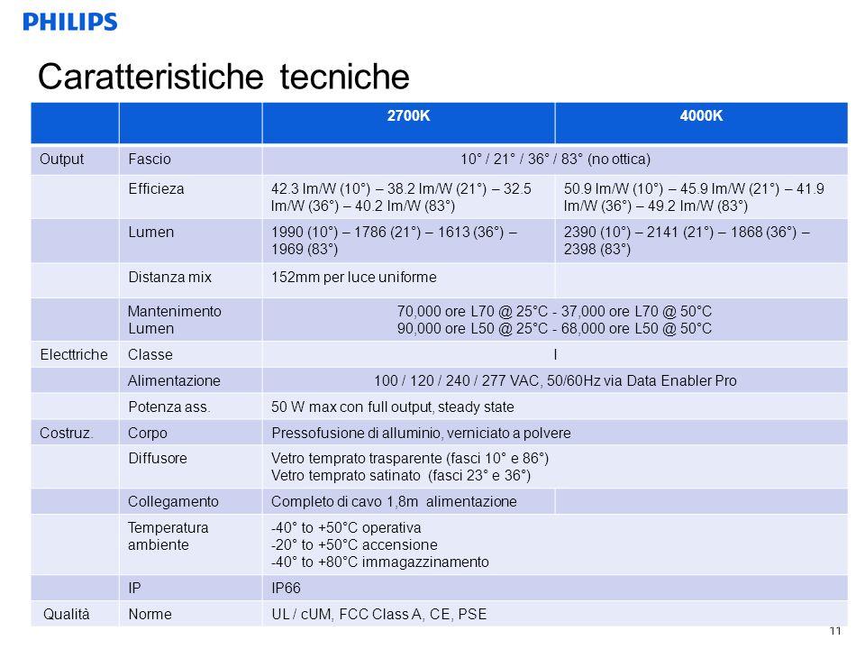 11 Caratteristiche tecniche 2700K4000K OutputFascio10° / 21° / 36° / 83° (no ottica) Efficieza42.3 lm/W (10°) – 38.2 lm/W (21°) – 32.5 lm/W (36°) – 40.2 lm/W (83°) 50.9 lm/W (10°) – 45.9 lm/W (21°) – 41.9 lm/W (36°) – 49.2 lm/W (83°) Lumen1990 (10°) – 1786 (21°) – 1613 (36°) – 1969 (83°) 2390 (10°) – 2141 (21°) – 1868 (36°) – 2398 (83°) Distanza mix152mm per luce uniforme Mantenimento Lumen 70,000 ore L70 @ 25°C - 37,000 ore L70 @ 50°C 90,000 ore L50 @ 25°C - 68,000 ore L50 @ 50°C ElecttricheClasseI Alimentazione100 / 120 / 240 / 277 VAC, 50/60Hz via Data Enabler Pro Potenza ass.50 W max con full output, steady state Costruz.CorpoPressofusione di alluminio, verniciato a polvere DiffusoreVetro temprato trasparente (fasci 10° e 86°) Vetro temprato satinato (fasci 23° e 36°) CollegamentoCompleto di cavo 1,8m alimentazione Temperatura ambiente -40° to +50°C operativa -20° to +50°C accensione -40° to +80°C immagazzinamento IPIP66 QualitàNormeUL / cUM, FCC Class A, CE, PSE