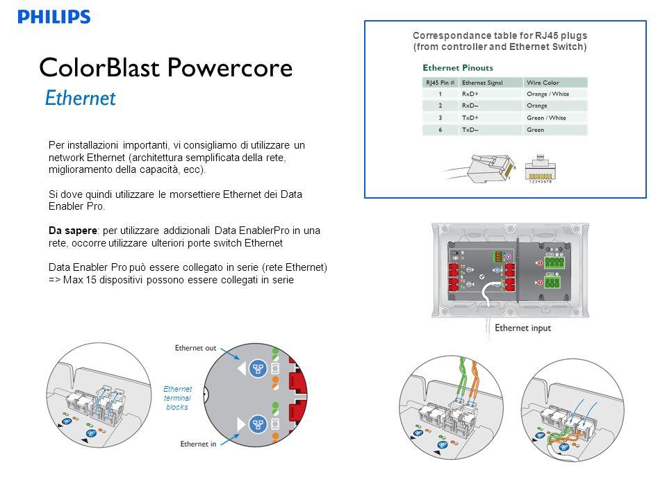 9 ColorBlast Powercore Ethernet Per installazioni importanti, vi consigliamo di utilizzare un network Ethernet (architettura semplificata della rete, miglioramento della capacità, ecc).