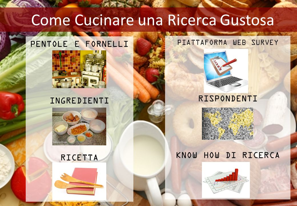Come Cucinare una Ricerca Gustosa PENTOLE E FORNELLI INGREDIENTI RICETTA PIATTAFORMA WEB SURVEY RISPONDENTI KNOW HOW DI RICERCA