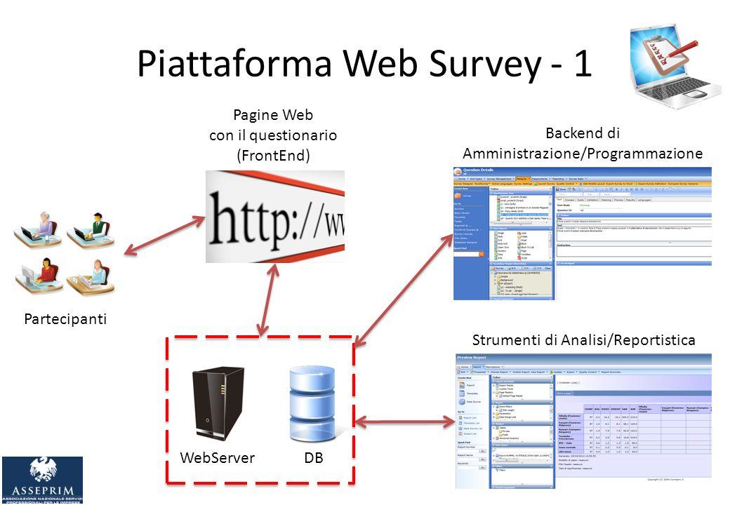 Piattaforma Web Survey - 1 Partecipanti Pagine Web con il questionario (FrontEnd) WebServer DB Backend di Amministrazione/Programmazione Strumenti di Analisi/Reportistica