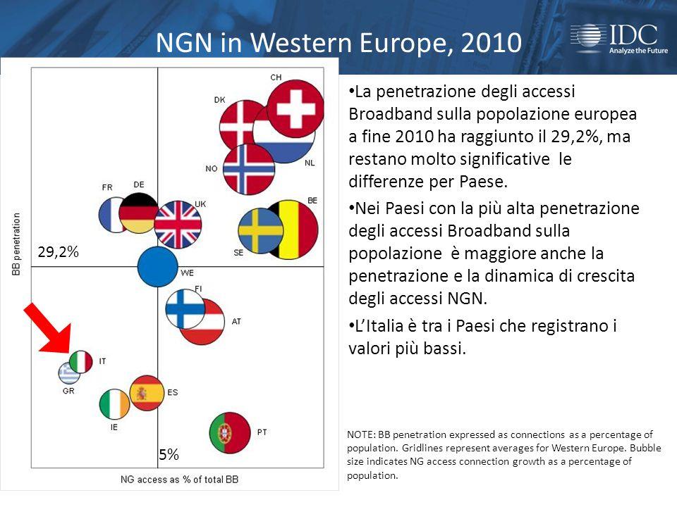 NGN in Western Europe, 2010 La penetrazione degli accessi Broadband sulla popolazione europea a fine 2010 ha raggiunto il 29,2%, ma restano molto significative le differenze per Paese.