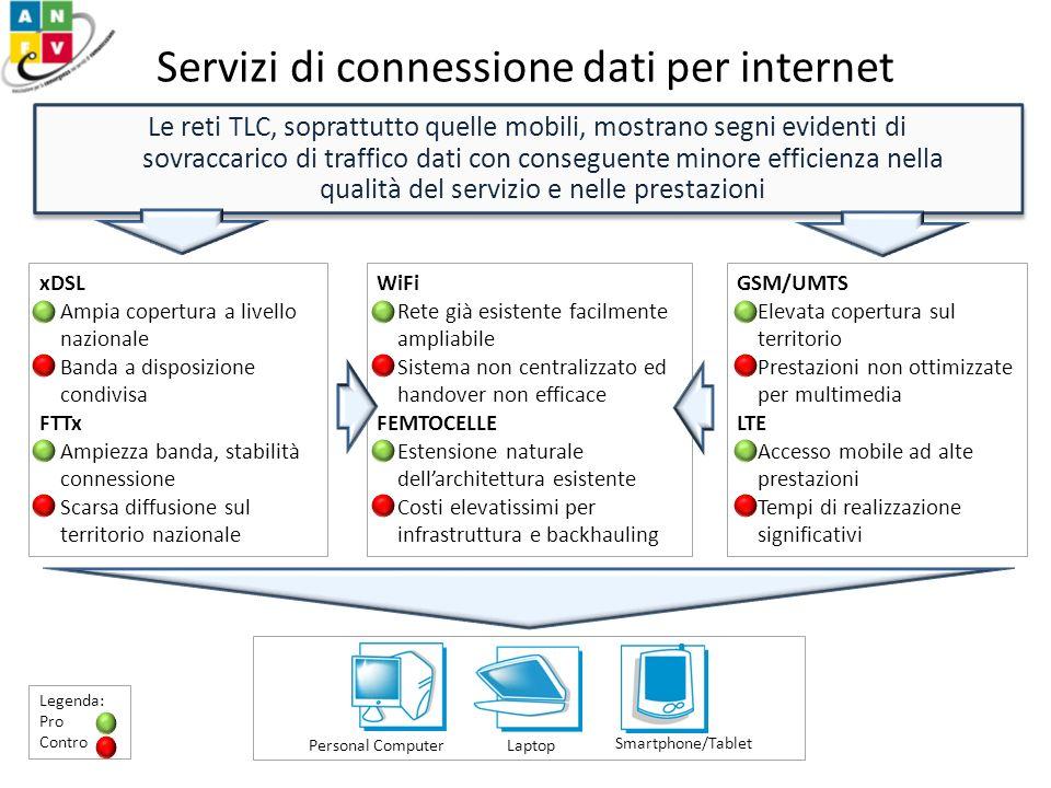 Servizi di connessione dati per internet Le reti TLC, soprattutto quelle mobili, mostrano segni evidenti di sovraccarico di traffico dati con consegue