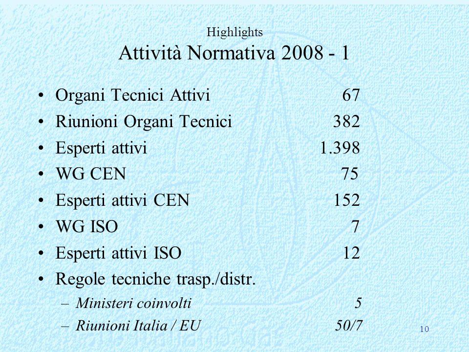 Highlights Attività Normativa 2008 - 1 Organi Tecnici Attivi 67 Riunioni Organi Tecnici 382 Esperti attivi1.398 WG CEN 75 Esperti attivi CEN 152 WG IS