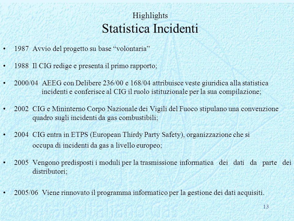 Highlights Statistica Incidenti 1987 Avvio del progetto su base volontaria 1988 Il CIG redige e presenta il primo rapporto; 2000/04 AEEG con Delibere 236/00 e 168/04 attribuisce veste giuridica alla statistica incidenti e conferisce al CIG il ruolo istituzionale per la sua compilazione; 2002 CIG e Mininterno Corpo Nazionale dei Vigili del Fuoco stipulano una convenzione quadro sugli incidenti da gas combustibili; 2004CIG entra in ETPS (European Thirdy Party Safety), organizzazione che si occupa di incidenti da gas a livello europeo; 2005Vengono predisposti i moduli per la trasmissioneinformatica dei dati da parte dei distributori; 2005/06 Viene rinnovato il programma informatico per la gestione dei dati acquisiti.