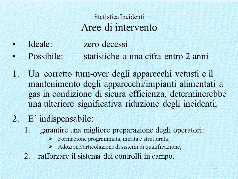 15 Ideale: zero decessi Possibile: statistiche a una cifra entro 2 anni 1.Un corretto turn-over degli apparecchi vetusti e il mantenimento degli appar