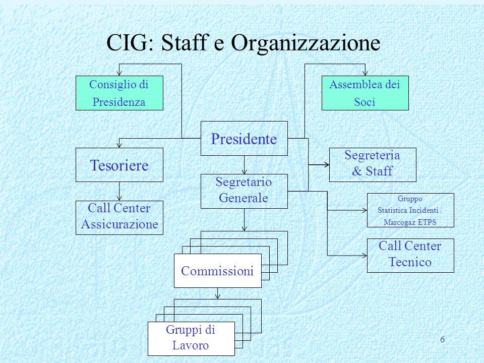 6 CIG: Staff e Organizzazione Presidente Segretario Generale Tesoriere Gruppo Statistica Incidenti / Marcogaz ETPS Commissioni Gruppi di Lavoro Call C