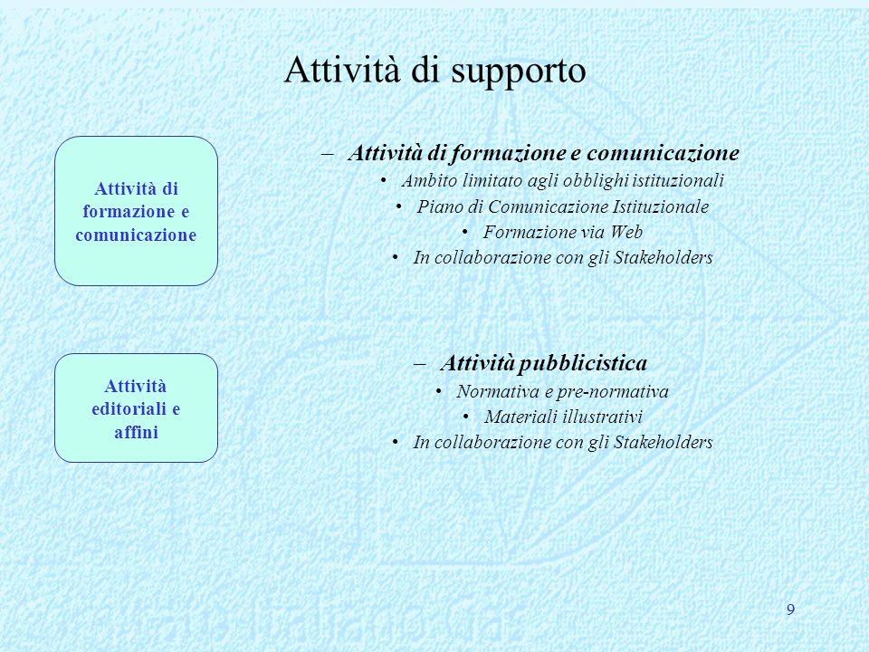 99 Attività di supporto –Attività di formazione e comunicazione Ambito limitato agli obblighi istituzionali Piano di Comunicazione Istituzionale Forma