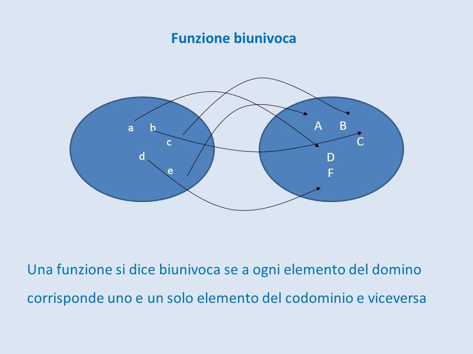 Funzione biunivoca Una funzione si dice biunivoca se a ogni elemento del domino corrisponde uno e un solo elemento del codominio e viceversa a b c d e