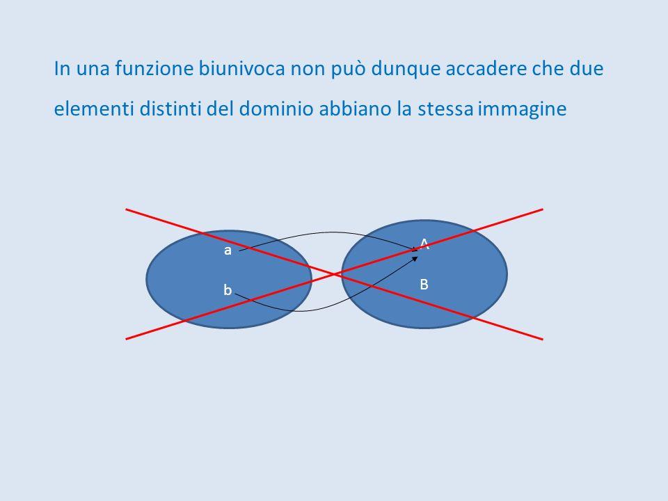 In una funzione biunivoca non può dunque accadere che due elementi distinti del dominio abbiano la stessa immagine ab ab AB AB