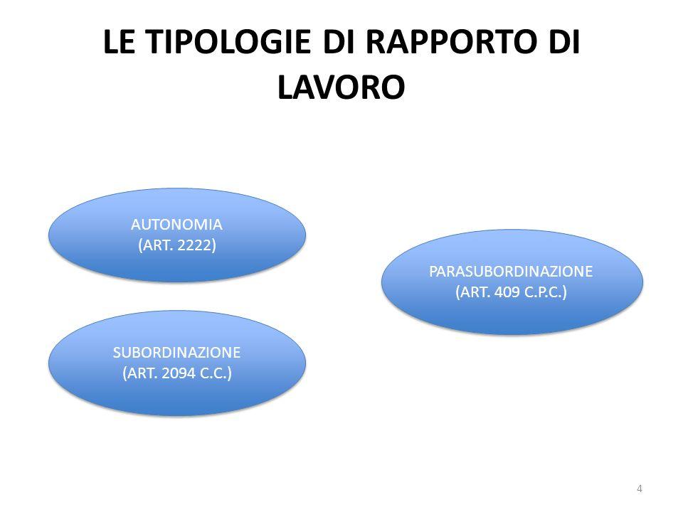 LE TIPOLOGIE DI RAPPORTO DI LAVORO 4 AUTONOMIA (ART. 2222) AUTONOMIA (ART. 2222) PARASUBORDINAZIONE (ART. 409 C.P.C.) PARASUBORDINAZIONE (ART. 409 C.P