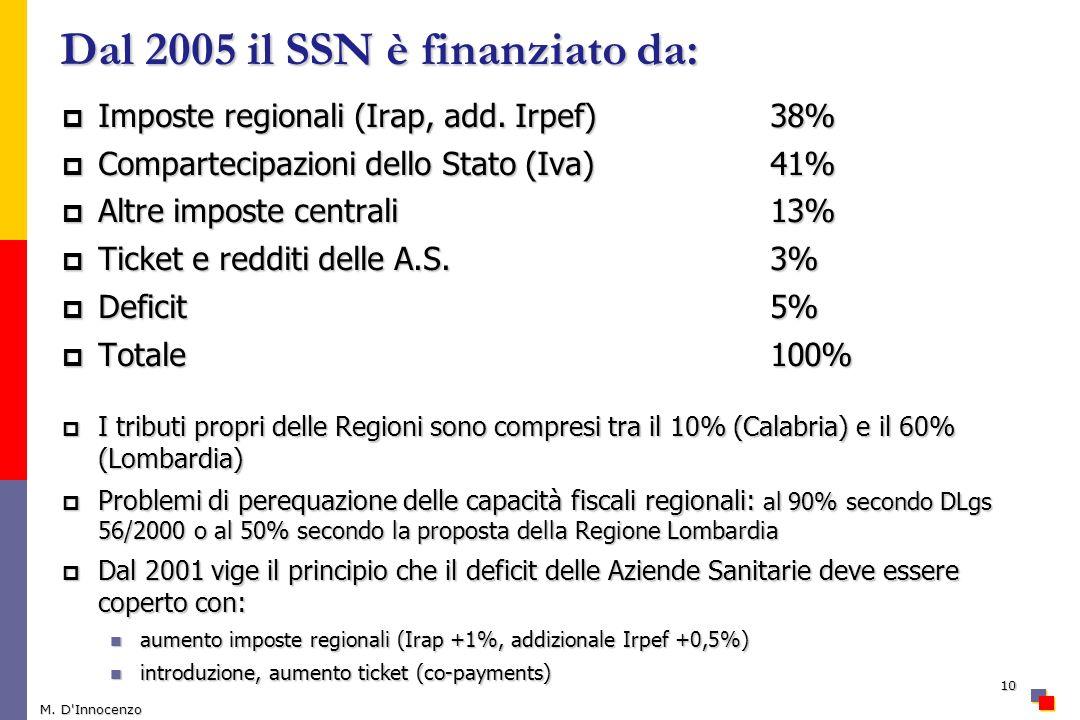 Dal 2005 il SSN è finanziato da: Imposte regionali (Irap, add. Irpef) 38% Imposte regionali (Irap, add. Irpef) 38% Compartecipazioni dello Stato (Iva)