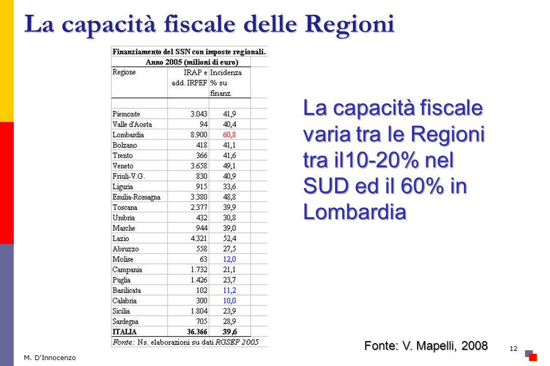 La capacità fiscale delle Regioni M. D'Innocenzo 12 La capacità fiscale varia tra le Regioni tra il10-20% nel SUD ed il 60% in Lombardia Fonte: V. Map