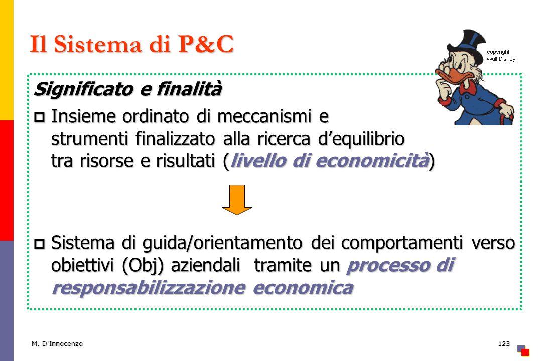 M. D'Innocenzo123 Il Sistema di P&C Significato e finalità Insieme ordinato di meccanismi e strumenti finalizzato alla ricerca dequilibrio tra risorse