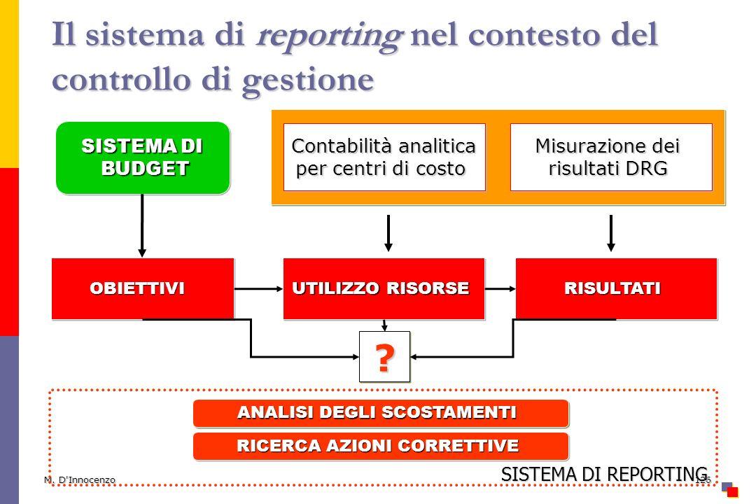 M. D'Innocenzo126 Il sistema di reporting nel contesto del controllo di gestione SISTEMA DI BUDGET BUDGET SISTEMA DI BUDGET BUDGET Misurazione dei ris