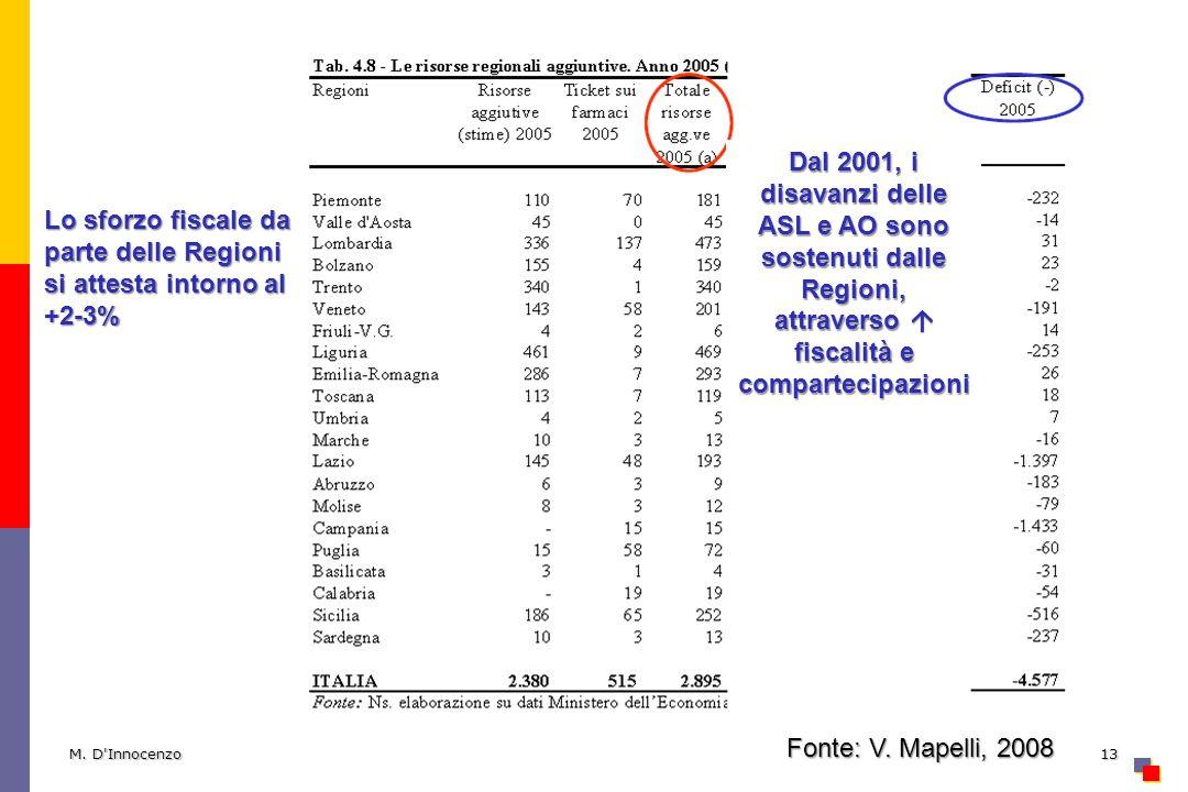 M. D'Innocenzo13 Lo sforzo fiscale da parte delle Regioni si attesta intorno al +2-3% Dal 2001, i disavanzi delle ASL e AO sono sostenuti dalle Region