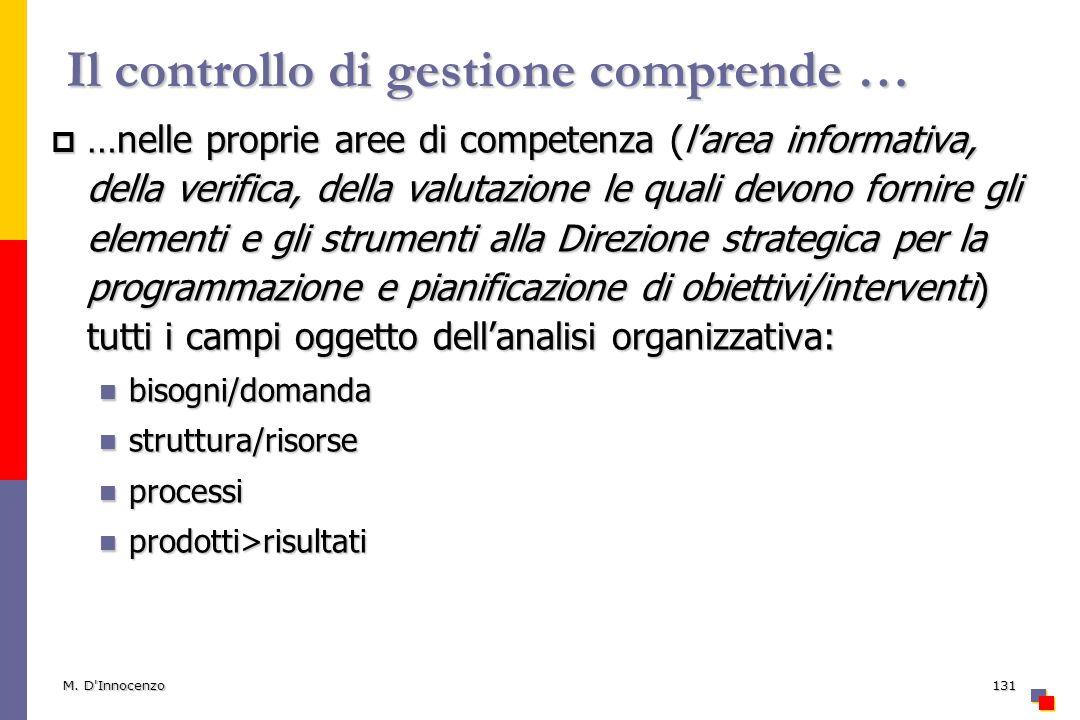 M. D'Innocenzo131 Il controllo di gestione comprende … …nelle proprie aree di competenza (larea informativa, della verifica, della valutazione le qual
