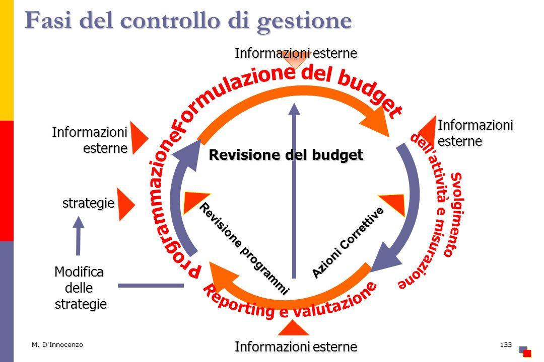 M. D'Innocenzo133 Fasi del controllo di gestione Revisione del budget Revisione programmi Azioni Correttive Informazioniesterne Informazioniesterne In
