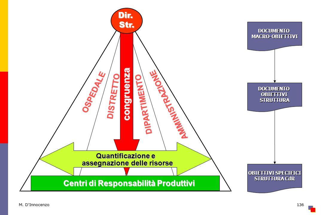 M. D'Innocenzo136 AMMINISTRAZIONE DIPARTIMENTO OSPEDALE DISTRETTO Centri di Responsabilità Produttivi Quantificazione e assegnazione delle risorse Dir