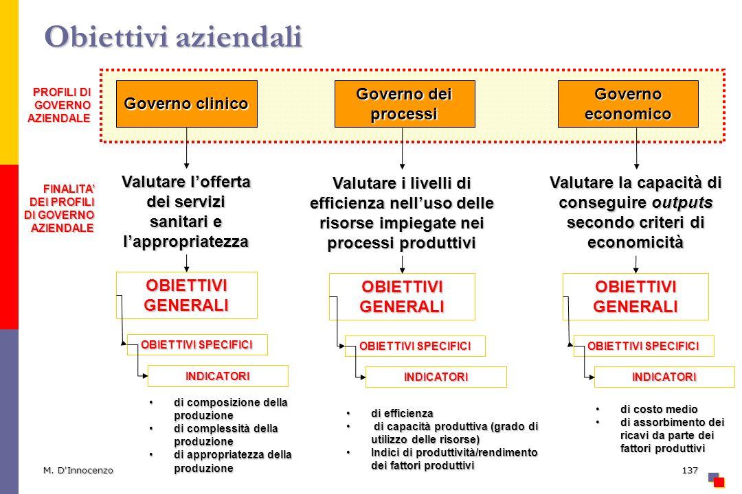 M. D'Innocenzo137 Obiettivi aziendali Governo clinico Governo dei processi Governo economico Valutare lofferta dei servizi sanitari e lappropriatezza