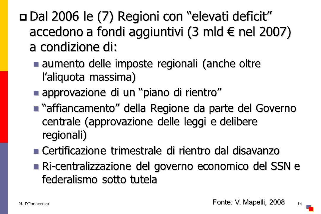 Dal 2006 le (7) Regioni con elevati deficit accedono a fondi aggiuntivi (3 mld nel 2007) a condizione di: Dal 2006 le (7) Regioni con elevati deficit accedono a fondi aggiuntivi (3 mld nel 2007) a condizione di: aumento delle imposte regionali (anche oltre laliquota massima) aumento delle imposte regionali (anche oltre laliquota massima) approvazione di un piano di rientro approvazione di un piano di rientro affiancamento della Regione da parte del Governo centrale (approvazione delle leggi e delibere regionali) affiancamento della Regione da parte del Governo centrale (approvazione delle leggi e delibere regionali) Certificazione trimestrale di rientro dal disavanzo Certificazione trimestrale di rientro dal disavanzo Ri-centralizzazione del governo economico del SSN e federalismo sotto tutela Ri-centralizzazione del governo economico del SSN e federalismo sotto tutela M.
