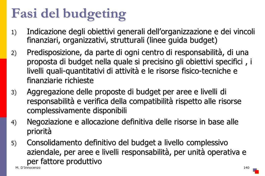 M. D'Innocenzo140 Fasi del budgeting 1) Indicazione degli obiettivi generali dellorganizzazione e dei vincoli finanziari, organizzativi, strutturali (