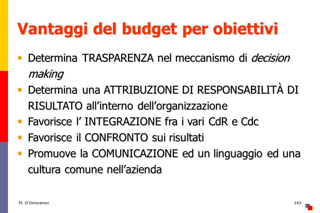 M. D'Innocenzo143 Vantaggi del budget per obiettivi Determina TRASPARENZA nel meccanismo di decision making Determina TRASPARENZA nel meccanismo di de