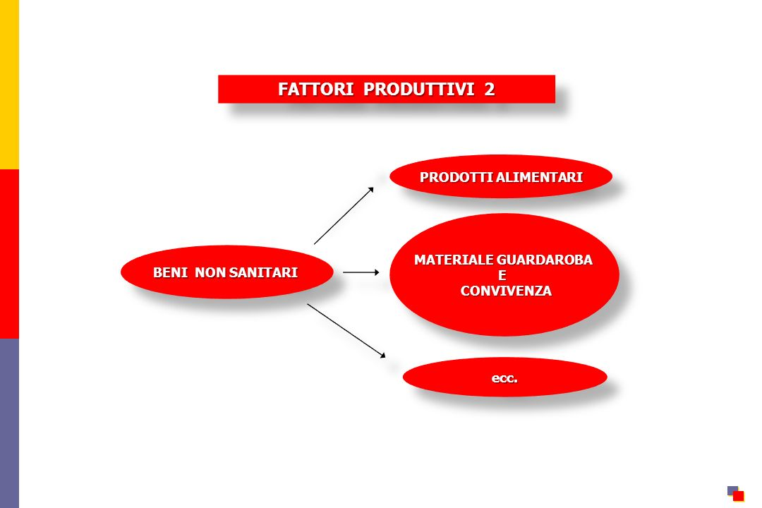 FATTORI PRODUTTIVI 2 BENI NON SANITARI PRODOTTI ALIMENTARI MATERIALE GUARDAROBA E CONVIVENZA CONVIVENZA MATERIALE GUARDAROBA E CONVIVENZA CONVIVENZA e