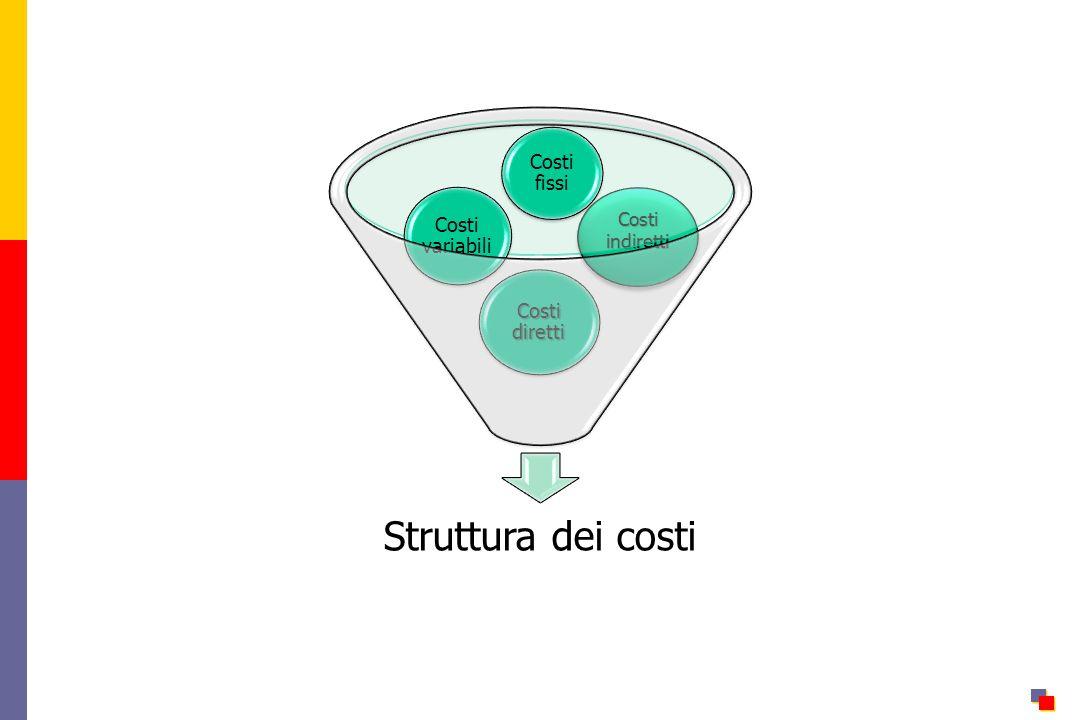 Costi indiretti Struttura dei costi Costi diretti Costi variabili Costi fissi
