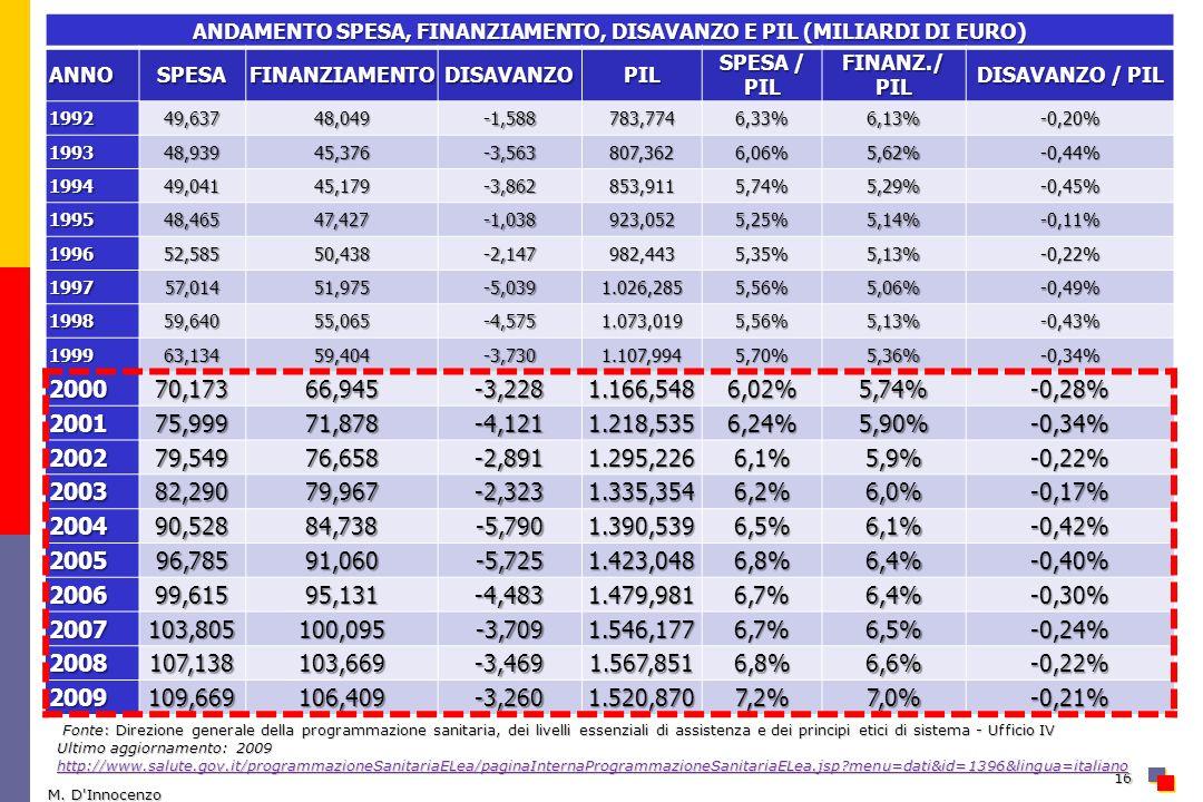 ANDAMENTO SPESA, FINANZIAMENTO, DISAVANZO E PIL (MILIARDI DI EURO) ANNOSPESAFINANZIAMENTODISAVANZOPIL SPESA / PIL FINANZ./ PIL DISAVANZO / PIL 199249,63748,049-1,588783,7746,33%6,13%-0,20% 199348,93945,376-3,563807,3626,06%5,62%-0,44% 199449,04145,179-3,862853,9115,74%5,29%-0,45% 199548,46547,427-1,038923,0525,25%5,14%-0,11% 199652,58550,438-2,147982,4435,35%5,13%-0,22% 199757,01451,975-5,0391.026,2855,56%5,06%-0,49% 199859,64055,065-4,5751.073,0195,56%5,13%-0,43% 199963,13459,404-3,7301.107,9945,70%5,36%-0,34% 200070,17366,945-3,2281.166,5486,02%5,74%-0,28% 200175,99971,878-4,1211.218,5356,24%5,90%-0,34% 200279,54976,658-2,8911.295,2266,1%5,9%-0,22% 200382,29079,967-2,3231.335,3546,2%6,0%-0,17% 200490,52884,738-5,7901.390,5396,5%6,1%-0,42% 200596,78591,060-5,7251.423,0486,8%6,4%-0,40% 200699,61595,131-4,4831.479,9816,7%6,4%-0,30% 2007103,805100,095-3,7091.546,1776,7%6,5%-0,24% 2008107,138103,669-3,4691.567,8516,8%6,6%-0,22% 2009109,669106,409-3,2601.520,8707,2%7,0%-0,21% M.