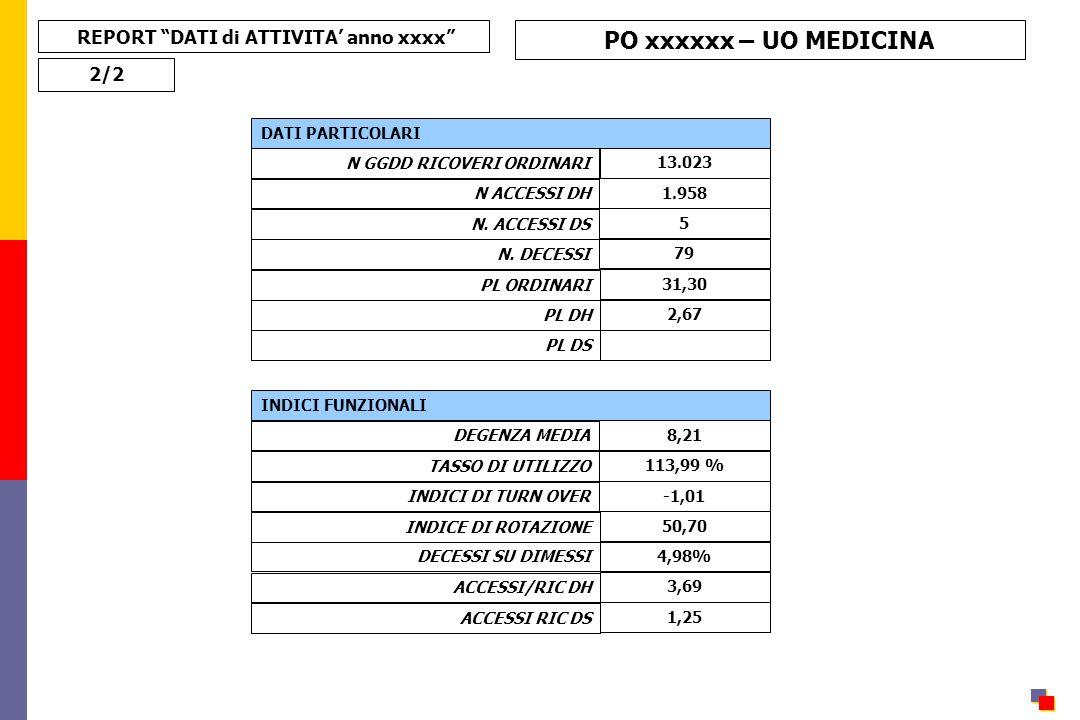 REPORT DATI di ATTIVITA anno xxxx PO xxxxxx – UO MEDICINA N GGDD RICOVERI ORDINARI 13.023 N ACCESSI DH 1.958 N. ACCESSI DS 5 N. DECESSI 79 INDICI FUNZ