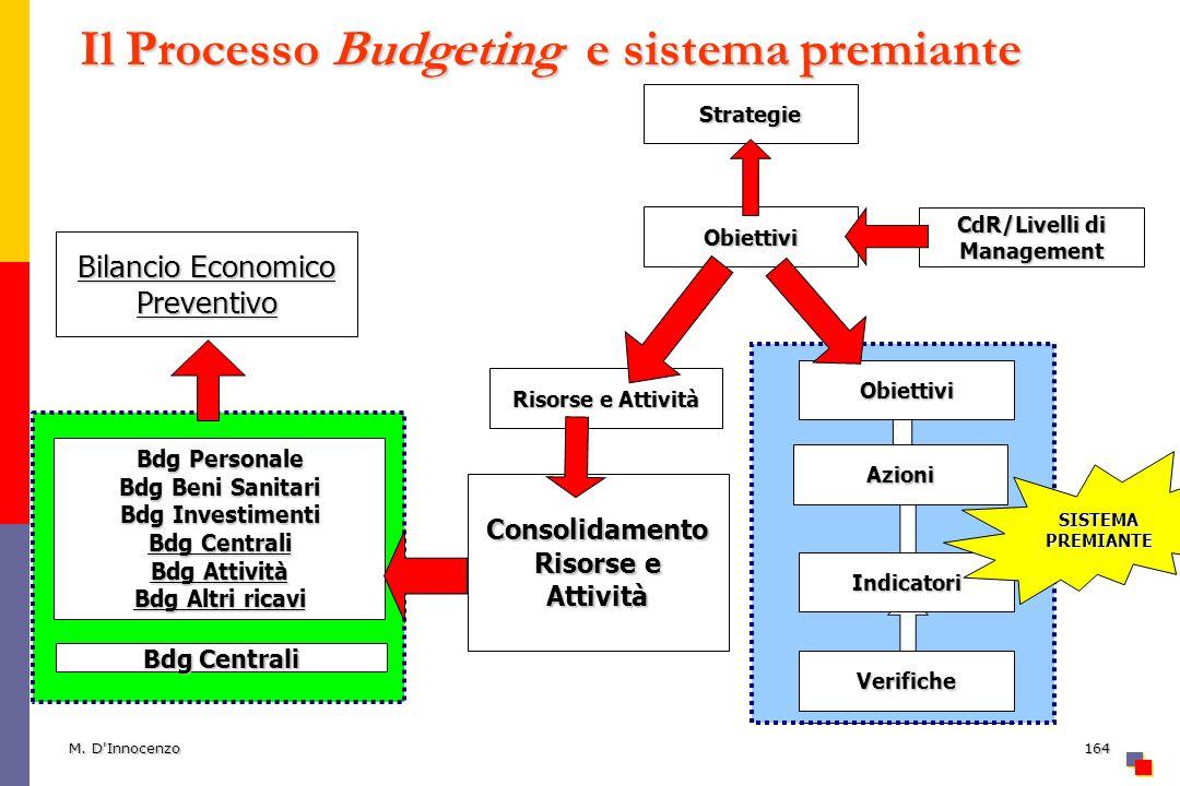M. D'Innocenzo164 Il Processo Budgeting e sistema premiante Strategie Obiettivi Consolidamento Risorse e Attività CdR/Livelli di Management Bdg Person