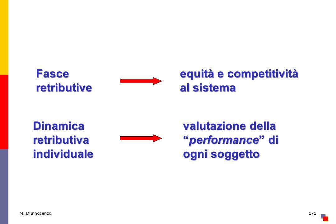 M. D'Innocenzo171 Dinamica retributiva individuale Fasce retributive equità e competitività al sistema valutazione dellaperformance di ogni soggetto