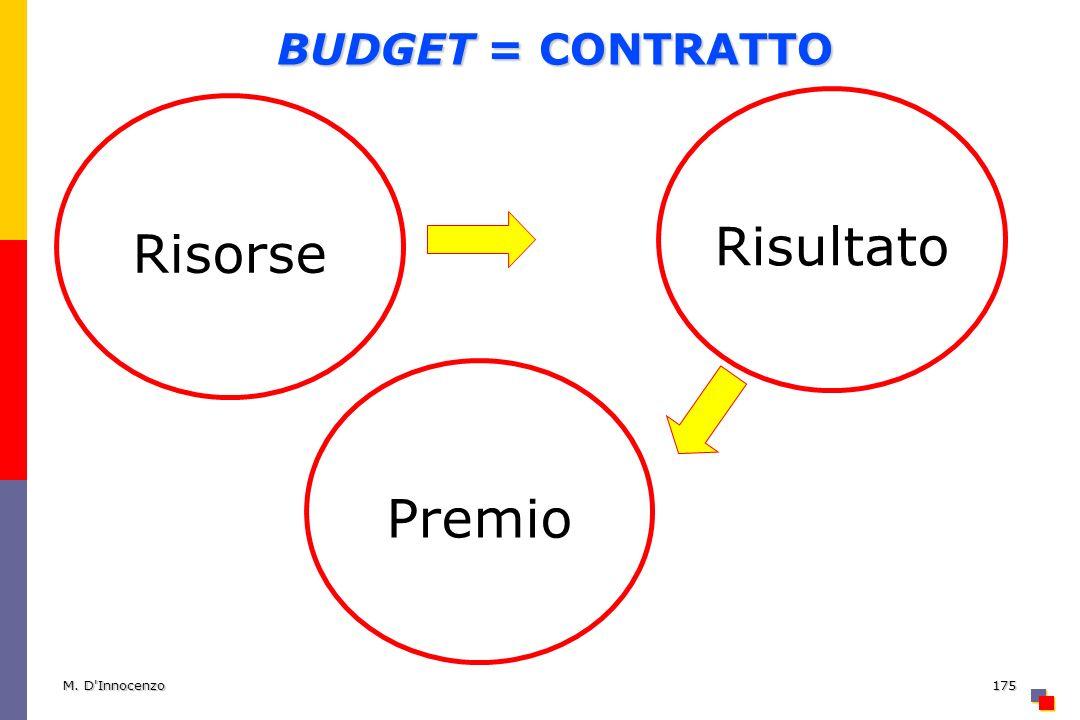 M. D'Innocenzo175 BUDGET = CONTRATTO RisorseRisultato Premio