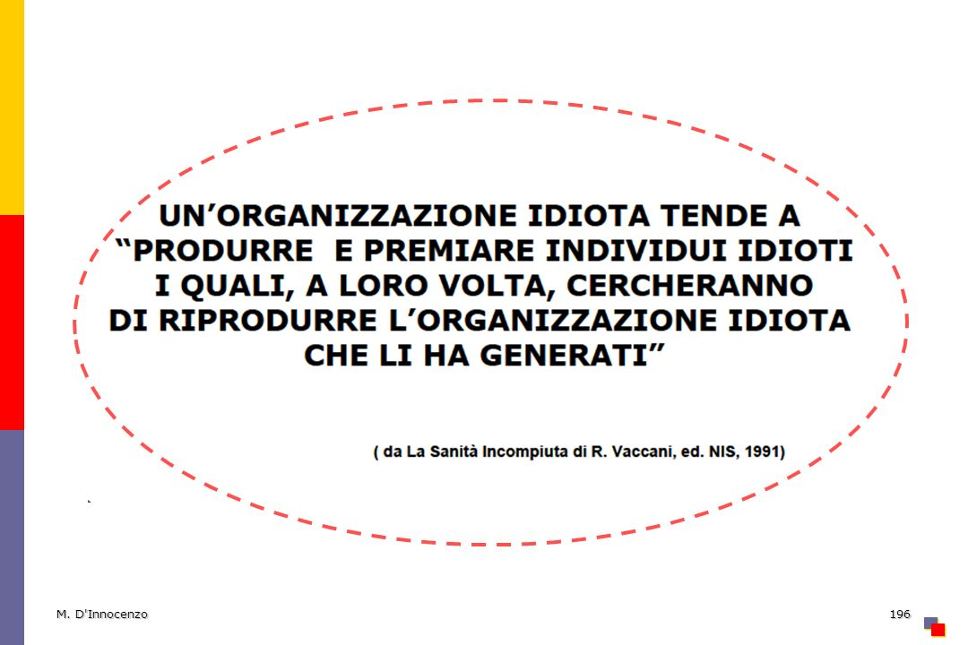M. D'Innocenzo196