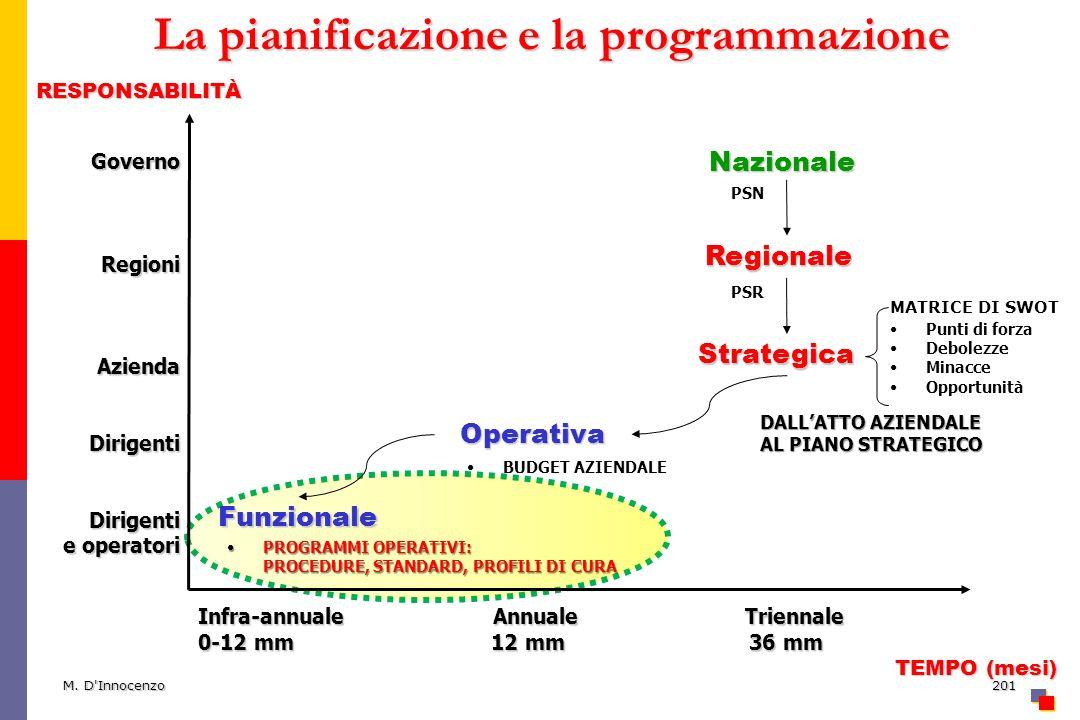 M. D'Innocenzo201 La pianificazione e la programmazione GovernoRegioniAziendaDirigentiDirigenti e operatori RESPONSABILITÀ TEMPO (mesi) TEMPO (mesi) I