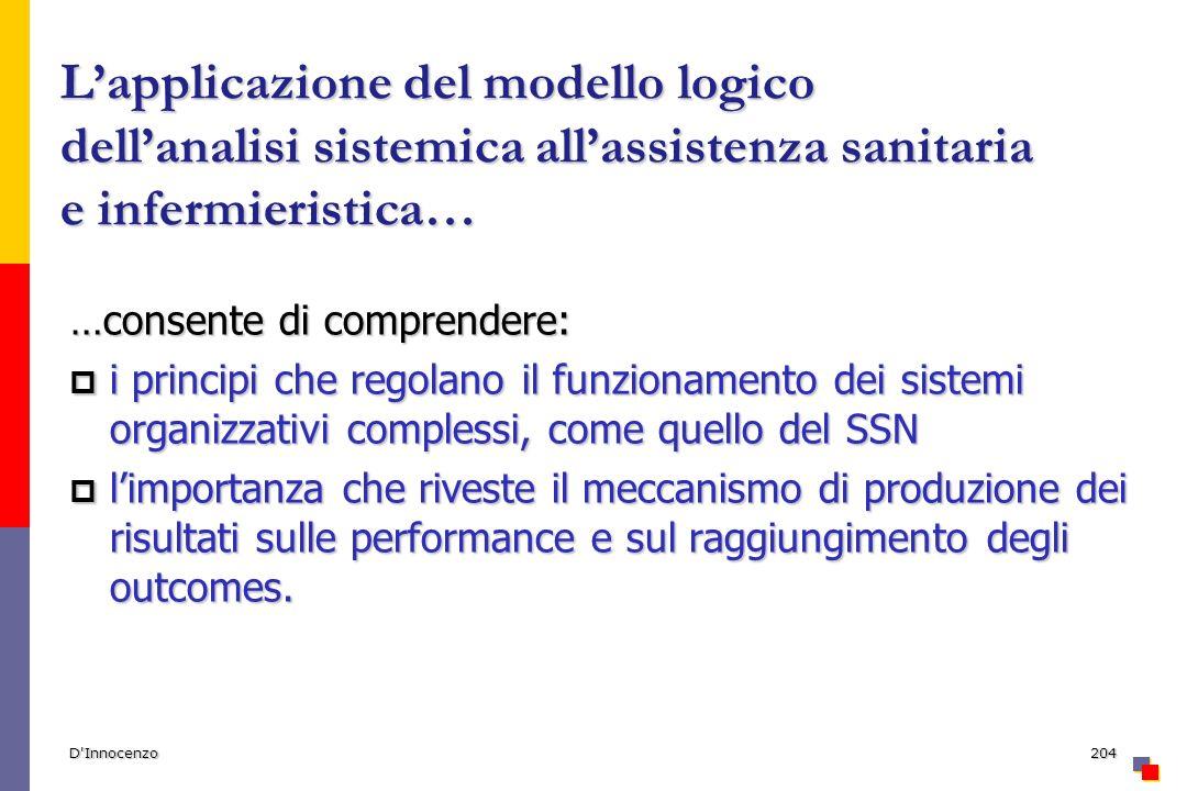 D'Innocenzo204 Lapplicazione del modello logico dellanalisi sistemica allassistenza sanitaria e infermieristica… …consente di comprendere: i principi