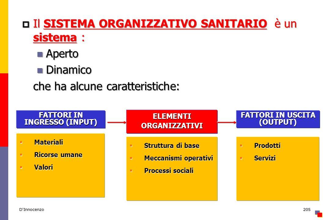 D Innocenzo205 Il SISTEMA ORGANIZZATIVO SANITARIO è un sistema : Il SISTEMA ORGANIZZATIVO SANITARIO è un sistema : Aperto Aperto Dinamico Dinamico che ha alcune caratteristiche: Materiali Materiali Ricorse umane Ricorse umane Valori Valori FATTORI IN INGRESSO (INPUT) Struttura di base Struttura di base Meccanismi operativi Meccanismi operativi Processi sociali Processi sociali ELEMENTI ORGANIZZATIVI Prodotti Prodotti Servizi Servizi FATTORI IN USCITA (OUTPUT)