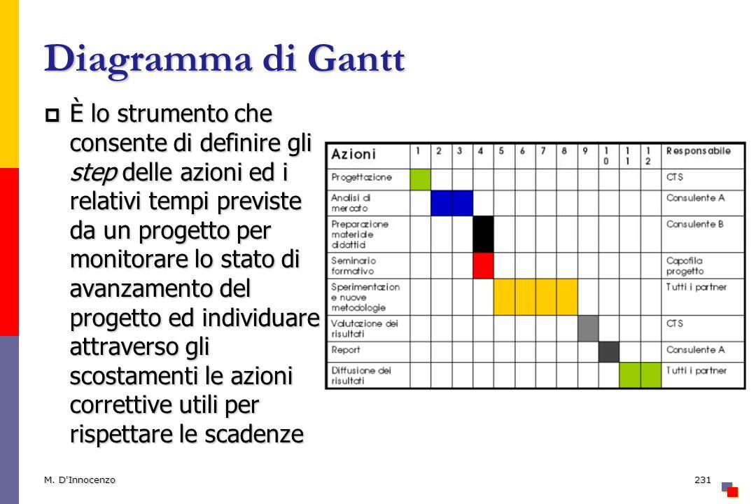 Diagramma di Gantt È lo strumento che consente di definire gli step delle azioni ed i relativi tempi previste da un progetto per monitorare lo stato d