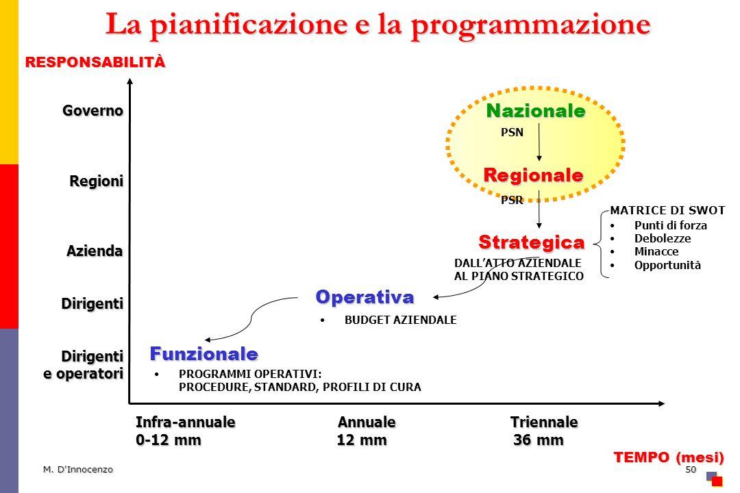 M. D'Innocenzo50 La pianificazione e la programmazione GovernoRegioniAziendaDirigentiDirigenti e operatori RESPONSABILITÀ TEMPO (mesi) TEMPO (mesi) In