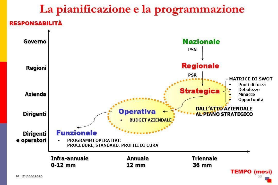 M. D'Innocenzo58 La pianificazione e la programmazione GovernoRegioniAziendaDirigentiDirigenti e operatori RESPONSABILITÀ TEMPO (mesi) TEMPO (mesi) In