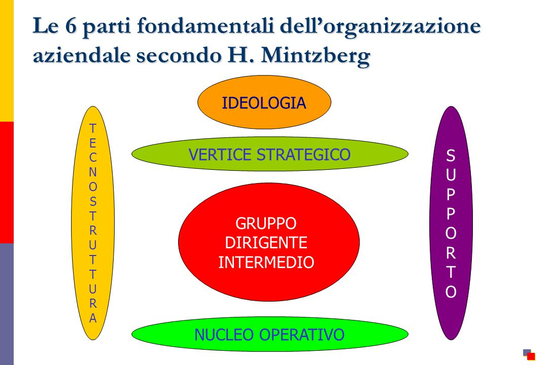 IDEOLOGIA VERTICE STRATEGICO GRUPPO DIRIGENTE INTERMEDIO TECNOSTRUTTURATECNOSTRUTTURA SUPPORTOSUPPORTO NUCLEO OPERATIVO Le 6 parti fondamentali dellorganizzazione aziendale secondo H.