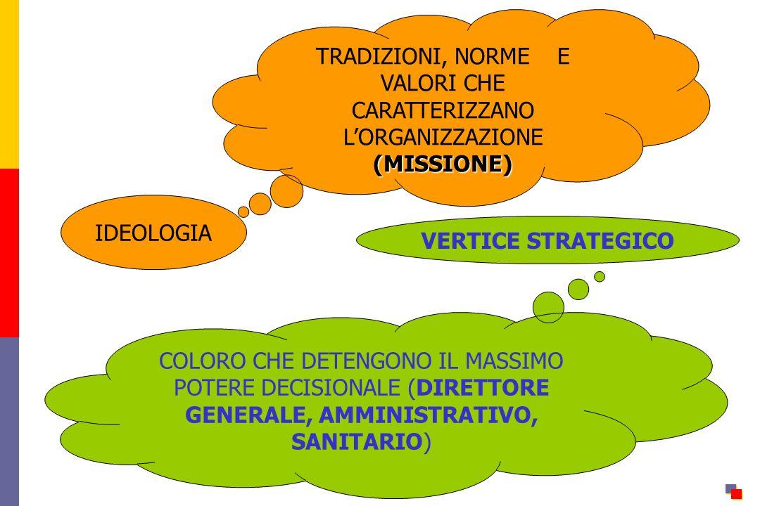 IDEOLOGIA VERTICE STRATEGICO TRADIZIONI, NORME E VALORI CHE CARATTERIZZANO LORGANIZZAZIONE(MISSIONE) COLORO CHE DETENGONO IL MASSIMO POTERE DECISIONALE (DIRETTORE GENERALE, AMMINISTRATIVO, SANITARIO)
