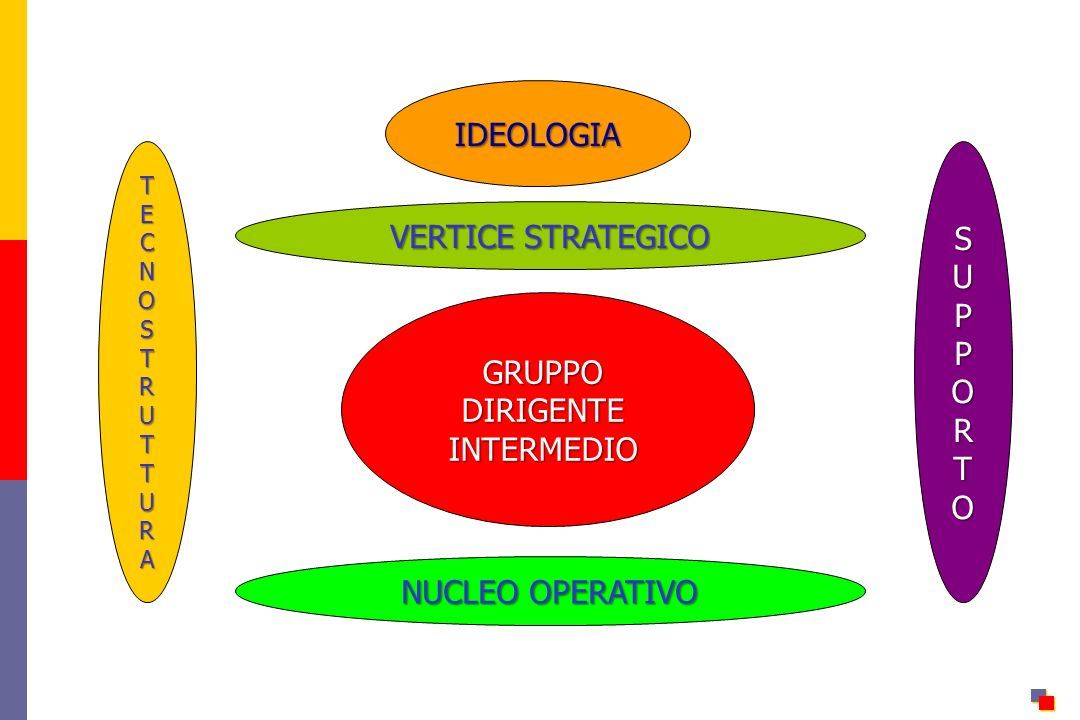 IDEOLOGIA VERTICE STRATEGICO GRUPPODIRIGENTEINTERMEDIO TECNOSTRUTTURA SUPPORTO NUCLEO OPERATIVO