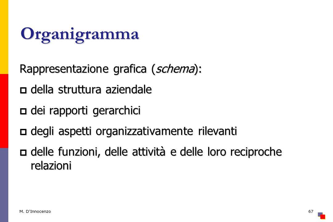 Organigramma Rappresentazione grafica (schema): della struttura aziendale della struttura aziendale dei rapporti gerarchici dei rapporti gerarchici de